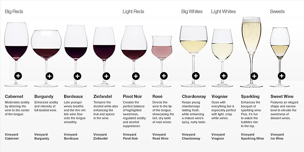 TYPES OF WINES PDF DOWNLOAD